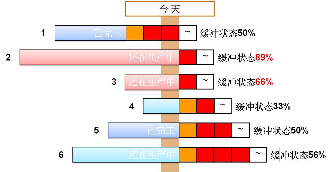 S-DBR的交期审查使用一个称为计划负荷(Planned Load)的机制,搭配牌告提前期(Quoted Lead Time,QLT)、制造缓冲与已纳入负荷但未完成受限产能CCR加工的工时进行交期的评审。对某一受限产能CCR的审查步骤如下,如图表 6所示。  6 订单评审:应用计划负荷评审订单 1.决定制造缓冲:以该产品的特定数量为基准,从投料到完工的提前期一半初始化制造缓冲。如果产品数量小于此一数量取相同的制造缓冲长度。如果订单数量特别大,即其制造缓冲估计比现行制造缓冲长1/4以上,要为该订单相应地加长