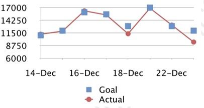 这些变化实施 (12 月 16 日)的第一天,生产效果高于平均水平的 40%